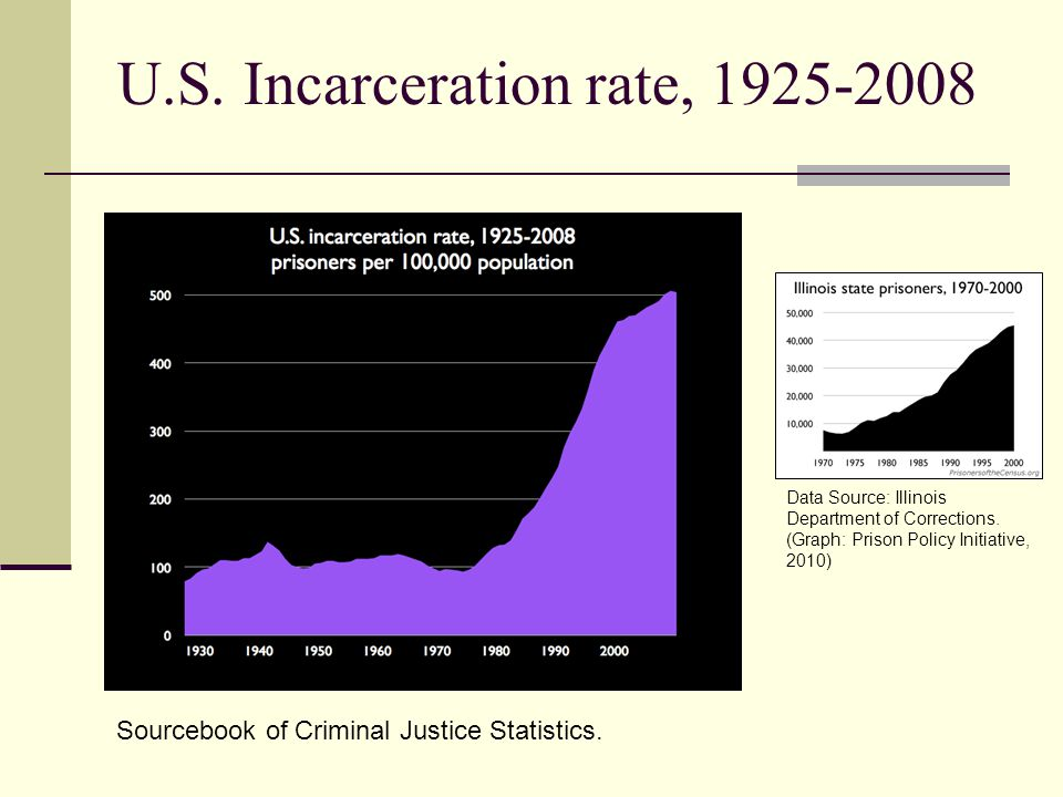U.S. Incarceration rate, 1925-2008 Sourcebook of Criminal Justice Statistics. Data Source: Illinois Department of Corrections. (Graph: Prison Policy I