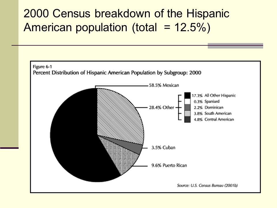 2000 Census breakdown of the Hispanic American population (total = 12.5%)