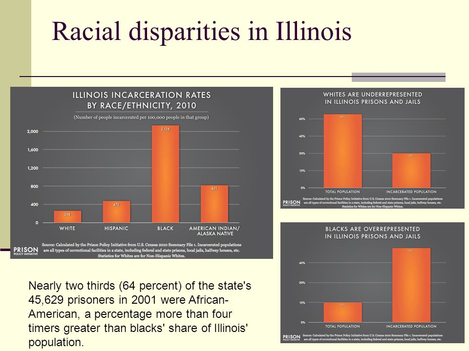 Racial disparities in Illinois Nearly two thirds (64 percent) of the state's 45,629 prisoners in 2001 were African- American, a percentage more than f