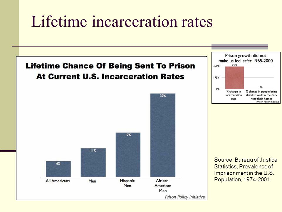 Lifetime incarceration rates Source: Bureau of Justice Statistics, Prevalence of Imprisonment in the U.S. Population, 1974-2001.