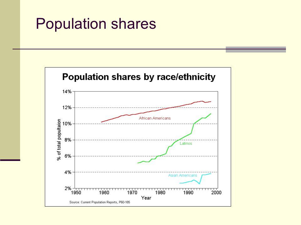 Population shares