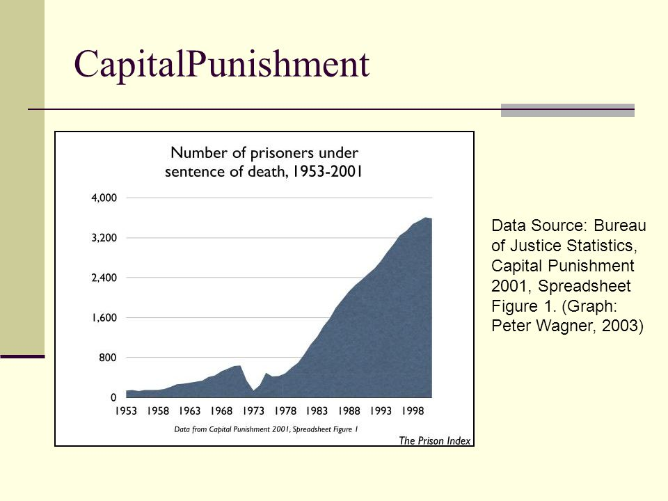 CapitalPunishment Data Source: Bureau of Justice Statistics, Capital Punishment 2001, Spreadsheet Figure 1.