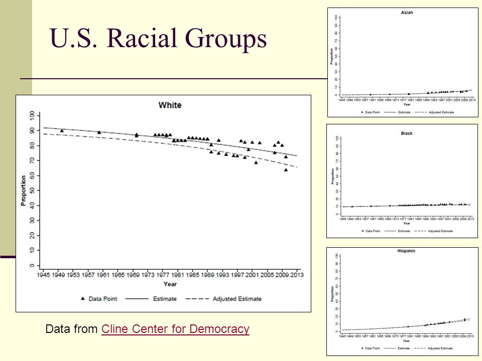 U.S. Racial Groups Data from Cline Center for DemocracyCline Center for Democracy