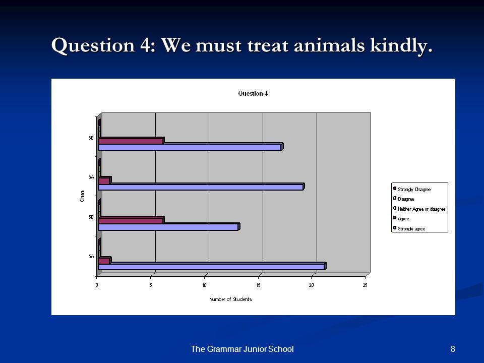9The Grammar Junior School Question 5: We must help injured animals.