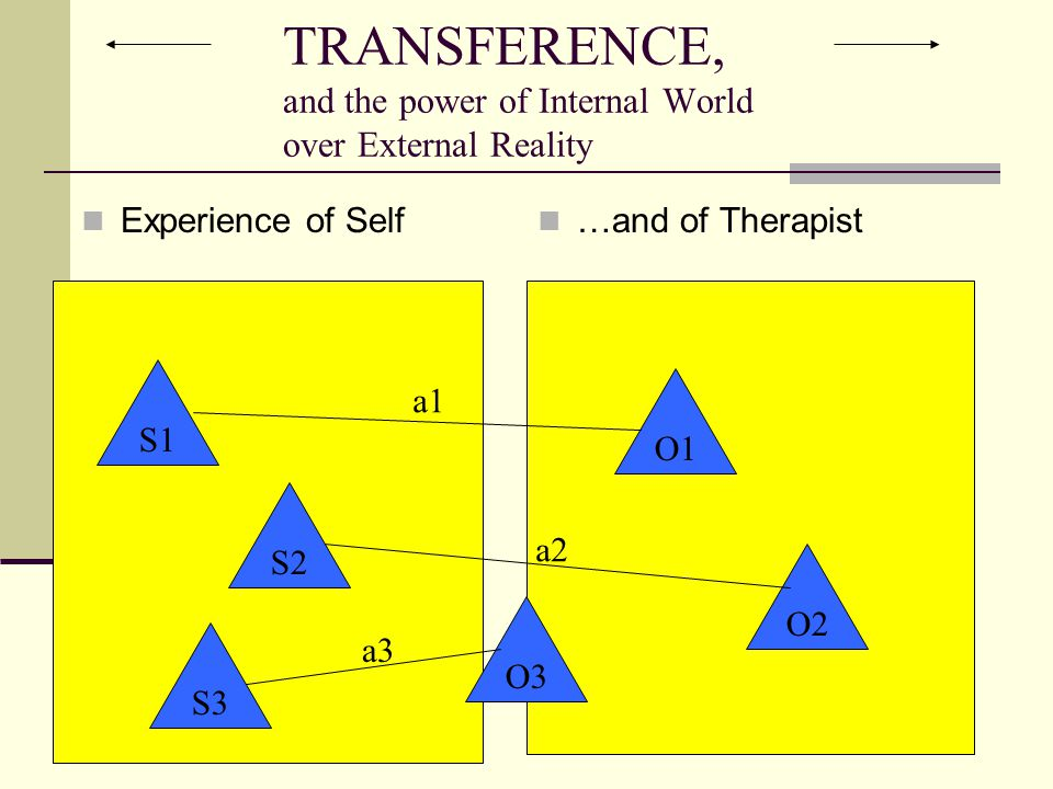 TRANSFERENCE, and the power of Internal World over External Reality Experience of Self …and of Therapist S1 S2 S3 O1 O2 S1 S2 S3 O3 a1 a2 a3