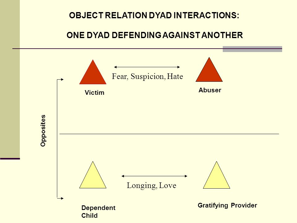 Victim Dependent Child Abuser Gratifying Provider Opposites OBJECT RELATION DYAD INTERACTIONS: ONE DYAD DEFENDING AGAINST ANOTHER Fear, Suspicion, Hate Longing, Love