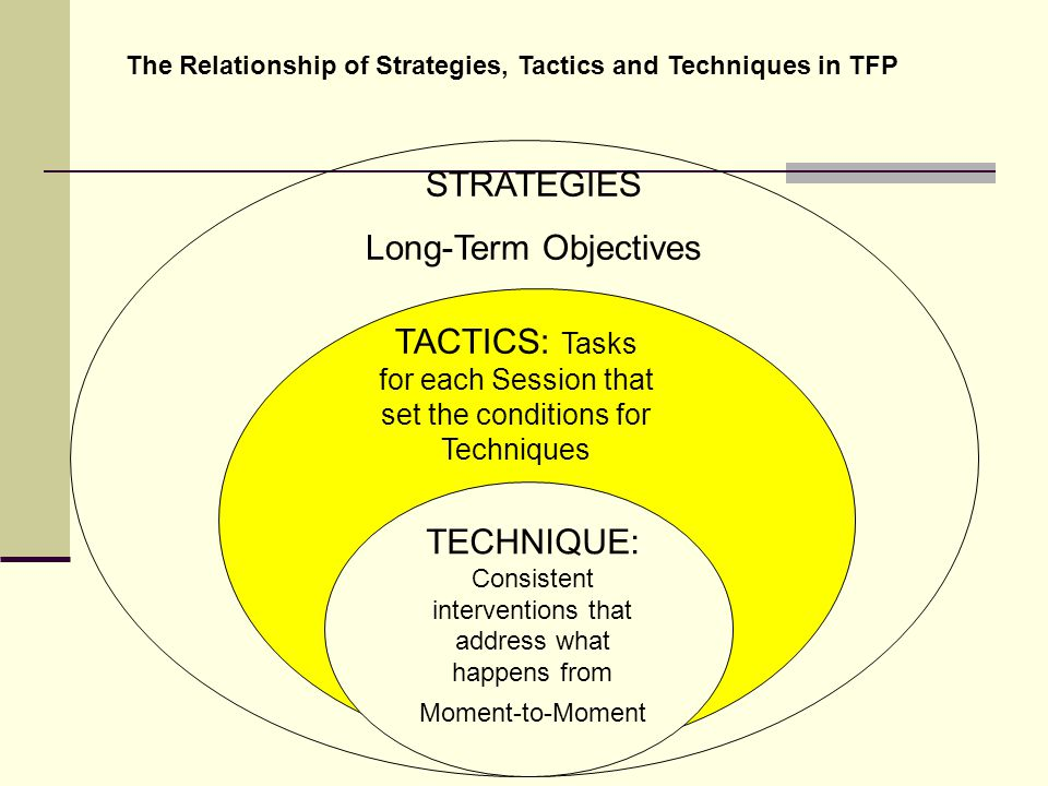 STRATEGIES Long-Term Objectives TACTICS: Tasks for each Session that set the conditions for Techniques TECHNIQUE: Consistent interventions that address what happens from Moment-to-Moment The Relationship of Strategies, Tactics and Techniques in TFP