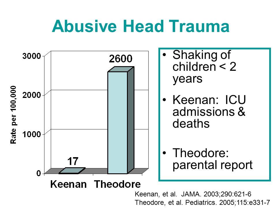 Abusive Head Trauma Shaking of children < 2 years Keenan: ICU admissions & deaths Theodore: parental report Keenan, et al. JAMA. 2003;290:621-6 Theodo