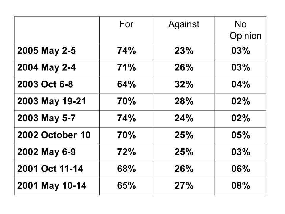 ForAgainstNo Opinion 2005 May 2-574%23%03% 2004 May 2-471%26%03% 2003 Oct 6-864%32%04% 2003 May 19-2170%28%02% 2003 May 5-774%24%02% 2002 October 1070%25%05% 2002 May 6-972%25%03% 2001 Oct 11-1468%26%06% 2001 May 10-1465%27%08%