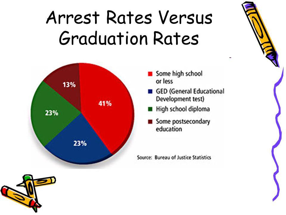 Arrest Rates Versus Graduation Rates