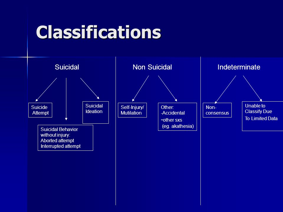 Classifications SuicidalNon Suicidal Suicide Attempt Suicidal Ideation Self-Injury/ Mutilation Other: -Accidental - other sxs (eg. akathesia) Indeterm