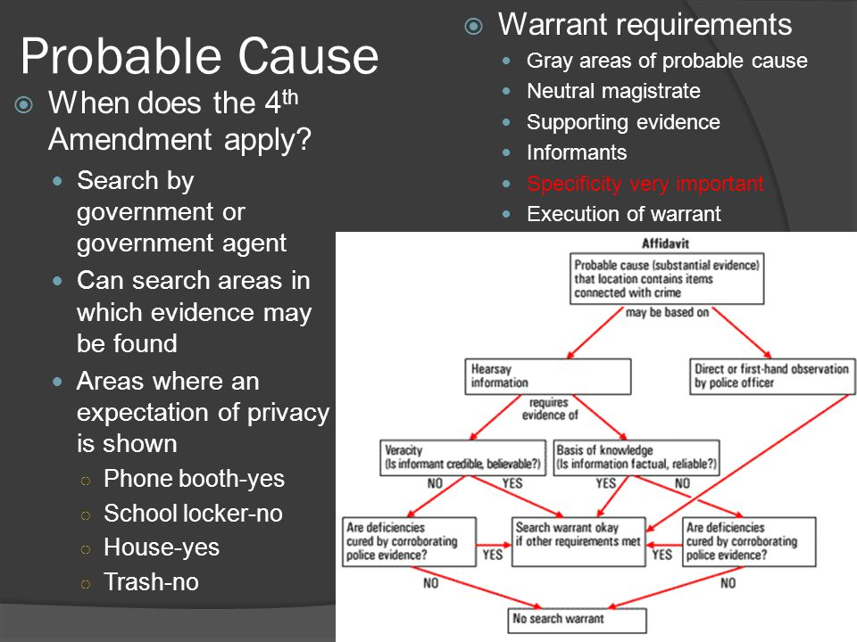 Probable Cause  When does the 4 th Amendment apply? Search by government or government agent Can search areas in which evidence may be found Areas wh