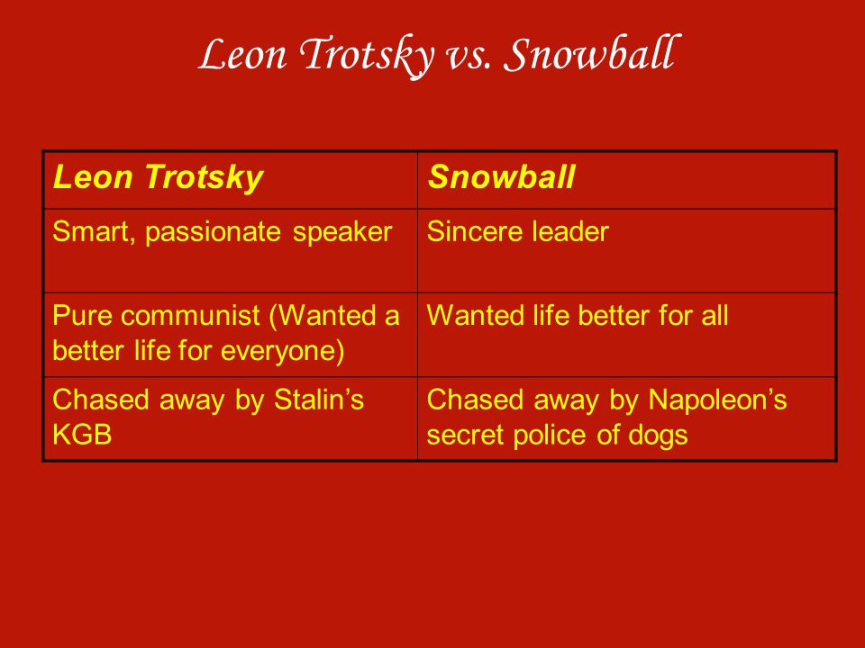 Leon Trotsky vs. Snowball Leon TrotskySnowball Smart, passionate speakerSincere leader Pure communist (Wanted a better life for everyone) Wanted life