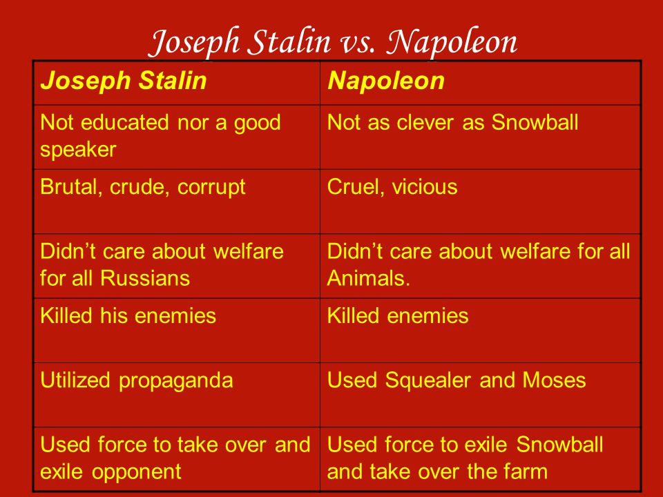 Joseph Stalin vs. Napoleon Joseph StalinNapoleon Not educated nor a good speaker Not as clever as Snowball Brutal, crude, corruptCruel, vicious Didn't