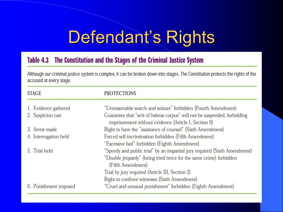 Defendant's Rights