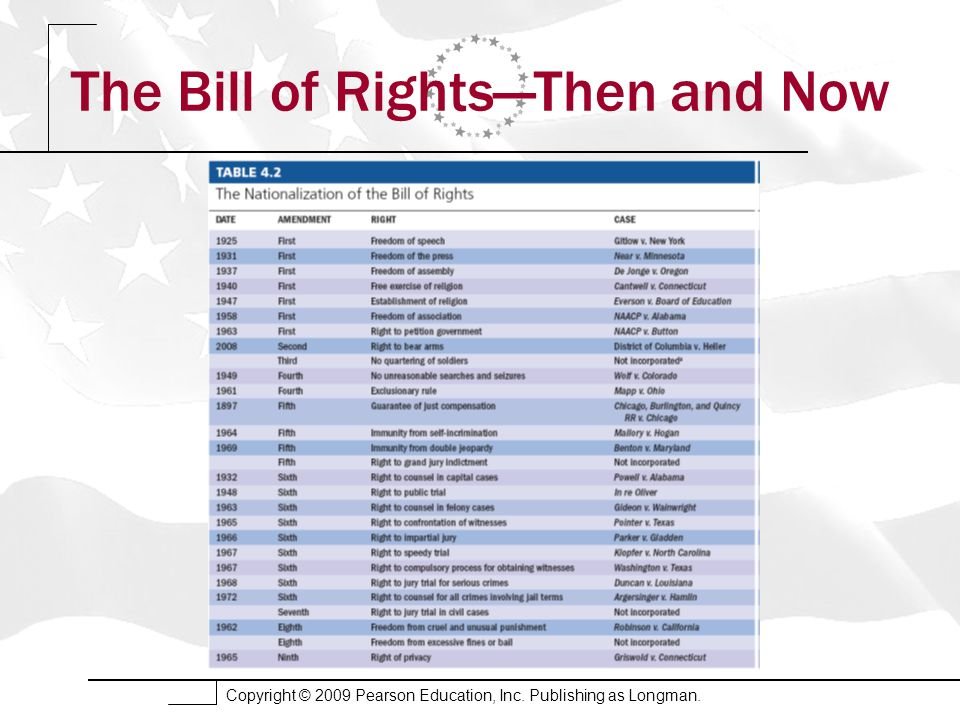 Copyright © 2009 Pearson Education, Inc. Publishing as Longman. The Bill of Rights—Then and Now