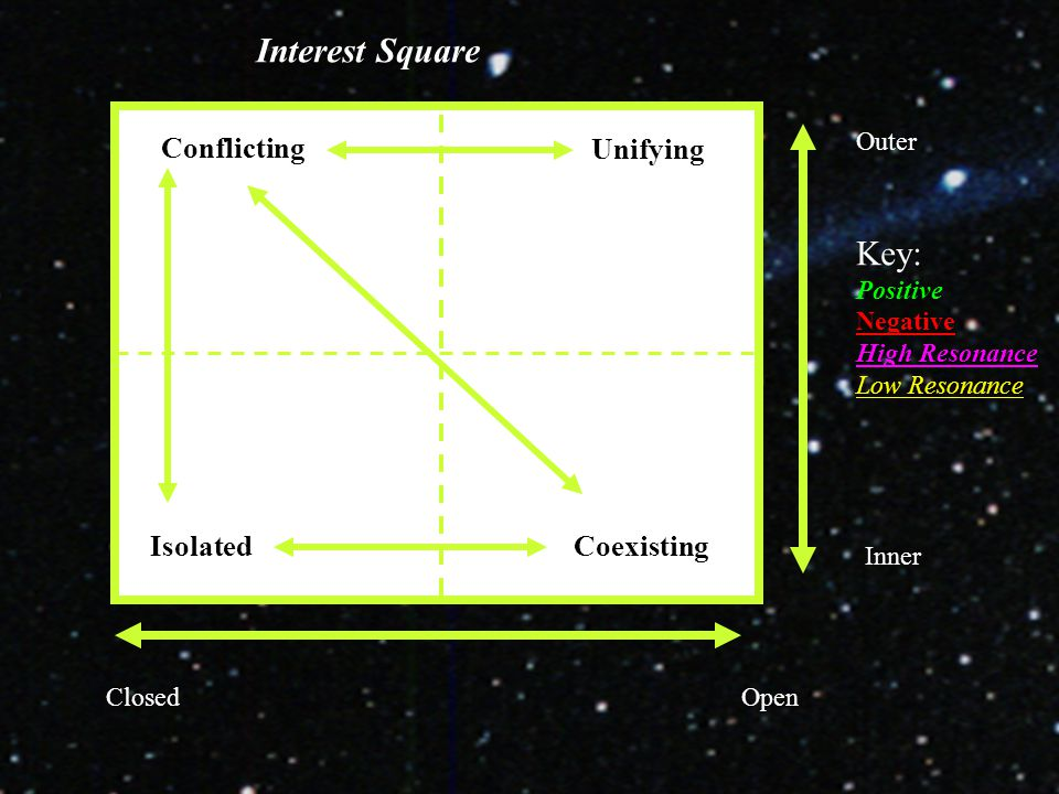 Conflicting Unifying IsolatedCoexisting Outer Inner ClosedOpen Interest Square Key: Positive Negative High Resonance Low Resonance