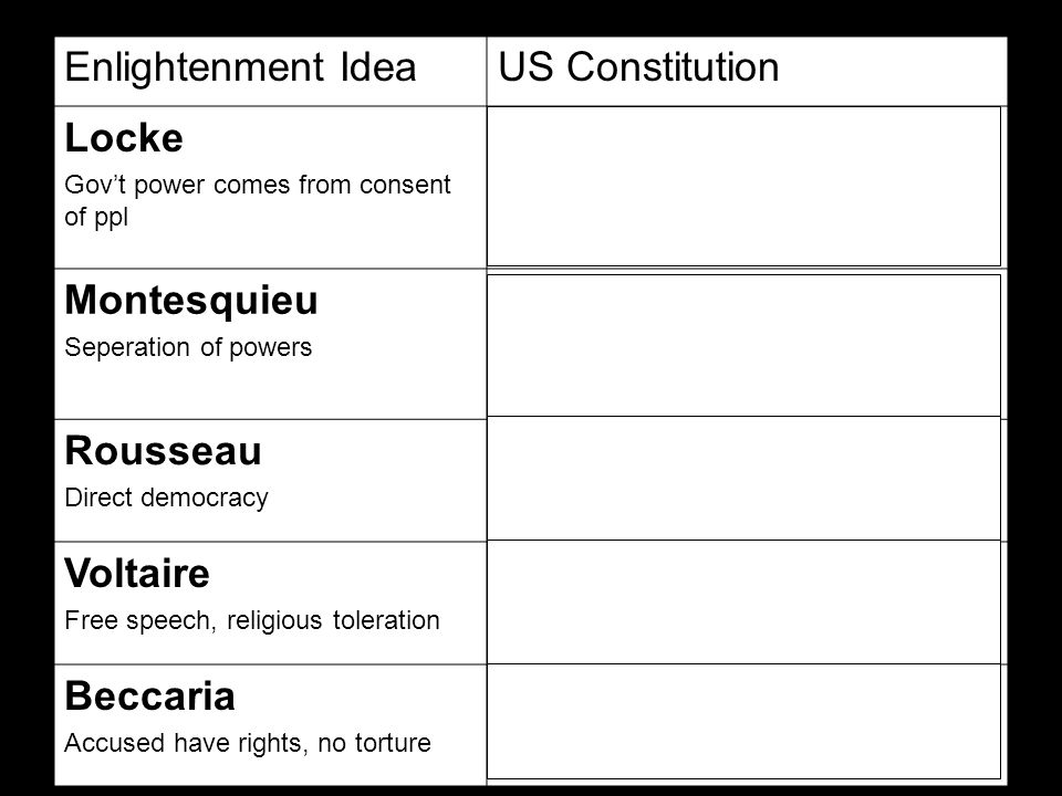 Enlightenment IdeaUS Constitution Locke Gov't power comes from consent of ppl Preamble begins with We the people of the United States Limits gov't powers Creates representative gov't Montesquieu Seperation of powers Federal (gov't for whole country) system of gov't System of checks and balances Powers divided among 3 branches Rousseau Direct democracy Public election of president and Congress Voltaire Free speech, religious toleration Bill of Rights provides for freedom of speech and religion Beccaria Accused have rights, no torture Bill of rights protects rights of accused and prohibits cruel and unusual punishment