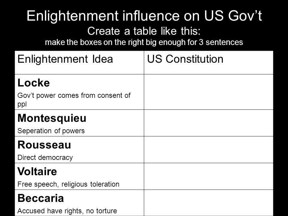 Enlightenment influence on US Gov't Create a table like this: make the boxes on the right big enough for 3 sentences Enlightenment IdeaUS Constitution Locke Gov't power comes from consent of ppl Montesquieu Seperation of powers Rousseau Direct democracy Voltaire Free speech, religious toleration Beccaria Accused have rights, no torture