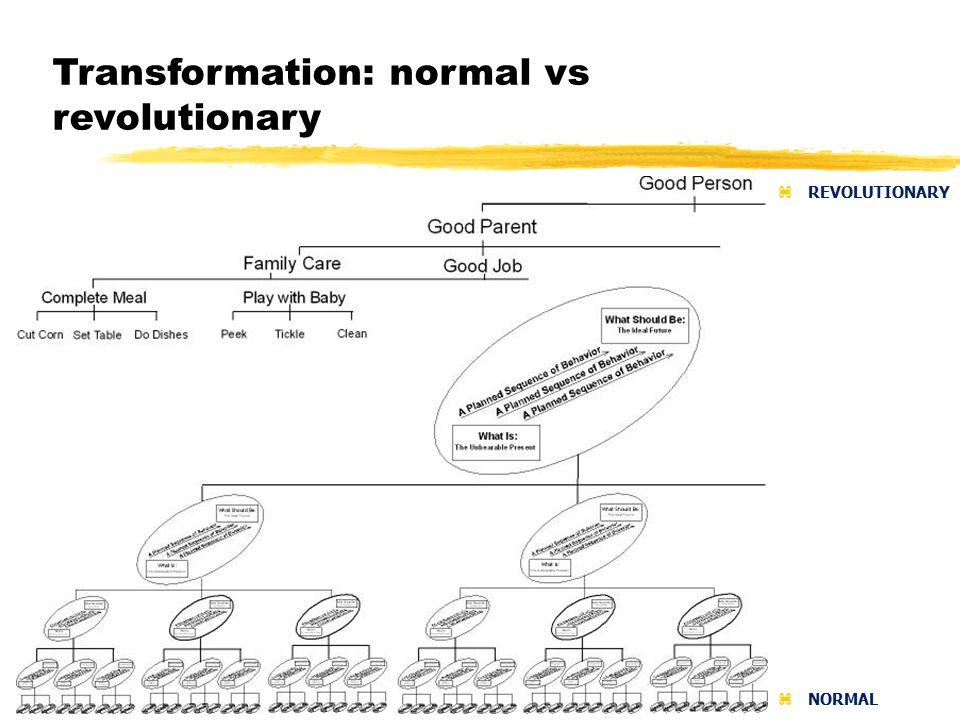 Transformation: normal vs revolutionary zREVOLUTIONARY zNORMAL
