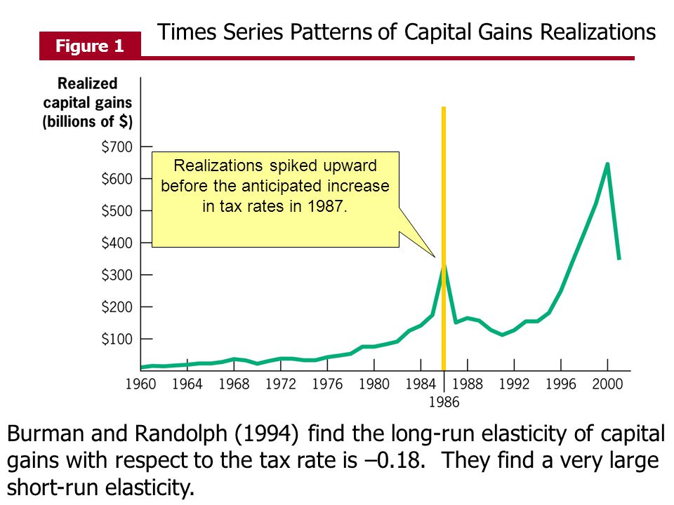 Figure 1 Realizations spiked upward before the anticipated increase in tax rates in 1987.