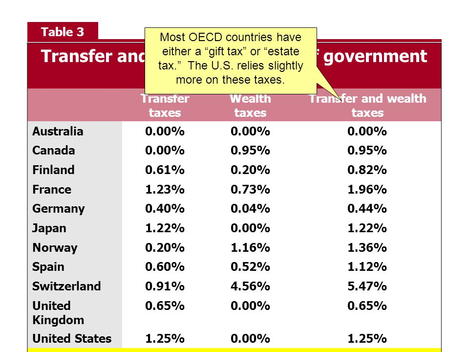 Table 3 Transfer and wealth taxes (% of government revenues) Transfer taxes Wealth taxes Transfer and wealth taxes Australia0.00% Canada0.00%0.95% Finland0.61%0.20%0.82% France1.23%0.73%1.96% Germany0.40%0.04%0.44% Japan1.22%0.00%1.22% Norway0.20%1.16%1.36% Spain0.60%0.52%1.12% Switzerland0.91%4.56%5.47% United Kingdom 0.65%0.00%0.65% United States1.25%0.00%1.25% OECD average0.46%0.60%1.06% Most OECD countries have either a gift tax or estate tax. The U.S.