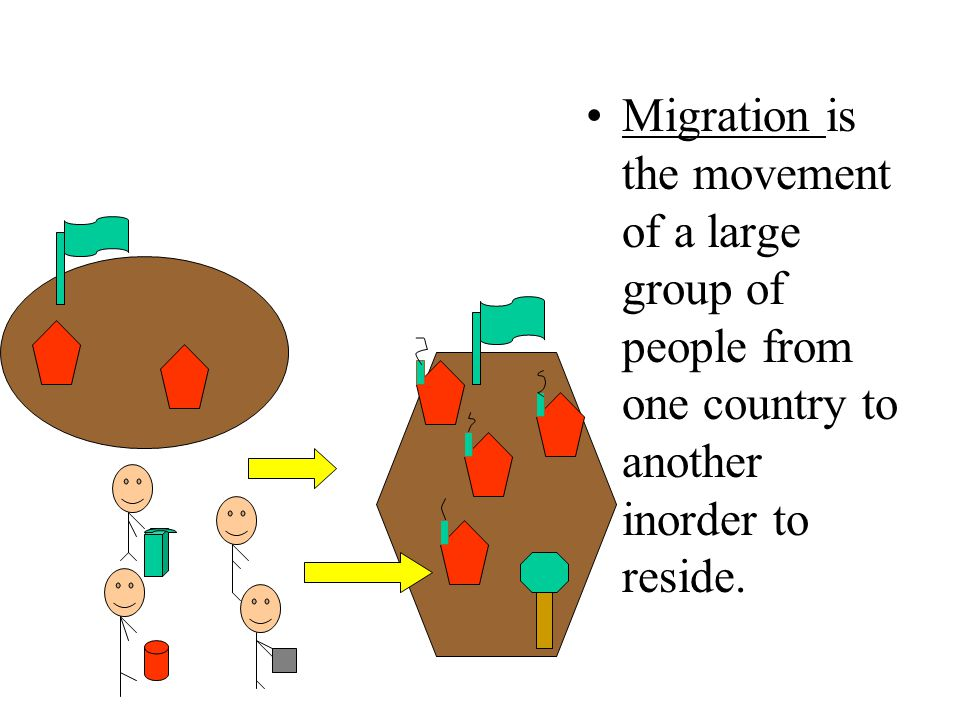 Migration is the movement of a large group of people from one country to another inorder to reside.