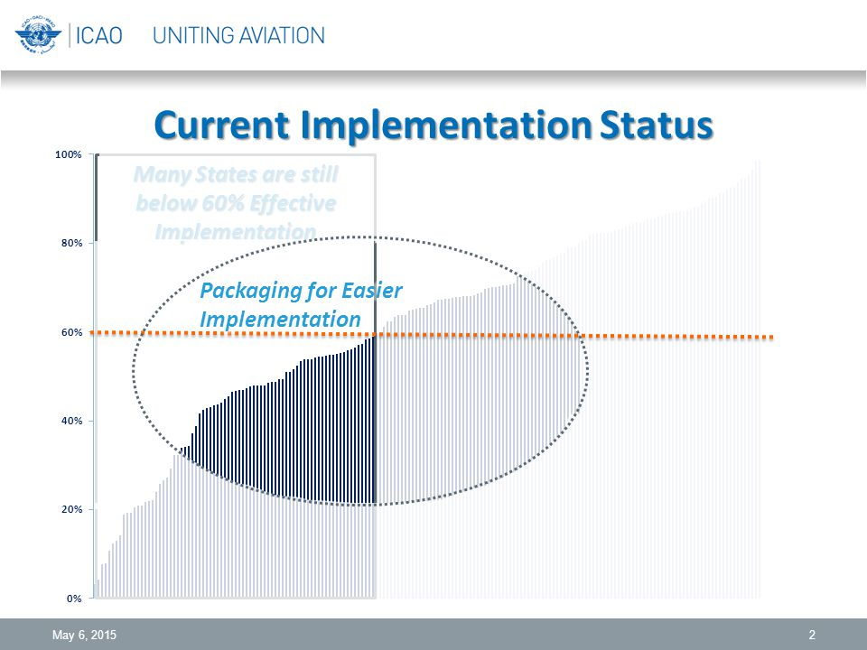 Current Implementation Status May 6, 20152 Many States are still below 60% Effective Implementation