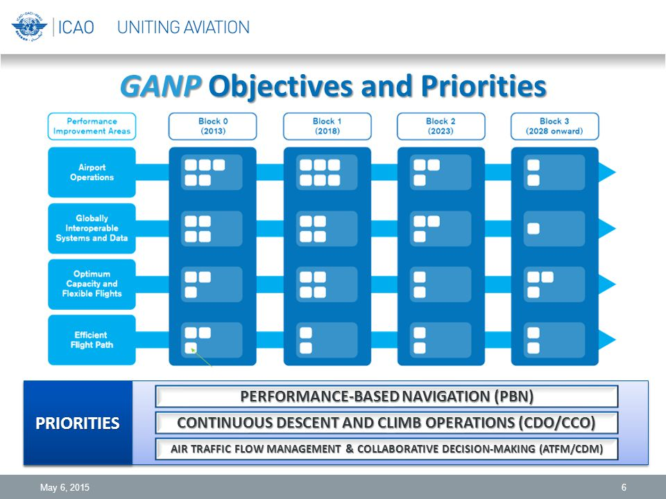 GANP Objectives and Priorities 6 PRIORITIESPRIORITIES PERFORMANCE-BASED NAVIGATION (PBN) CONTINUOUS DESCENT AND CLIMB OPERATIONS (CDO/CCO) AIR TRAFFIC FLOW MANAGEMENT & COLLABORATIVE DECISION-MAKING (ATFM/CDM) May 6, 2015