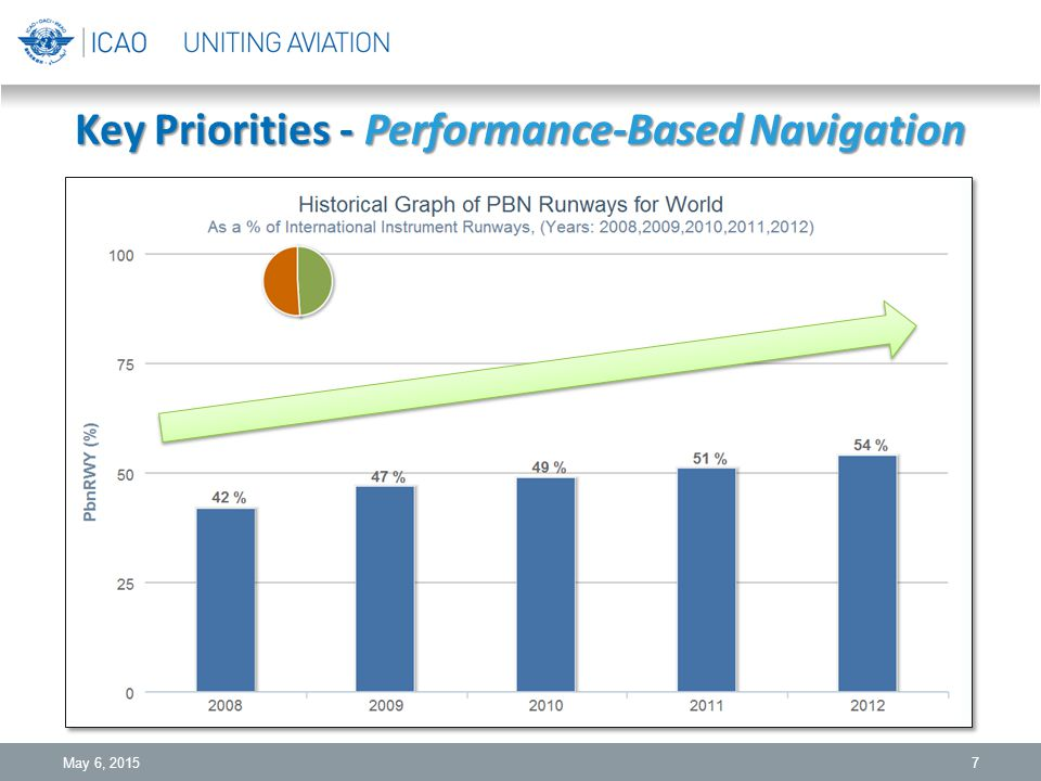 Key Priorities - Performance-Based Navigation 7May 6, 2015