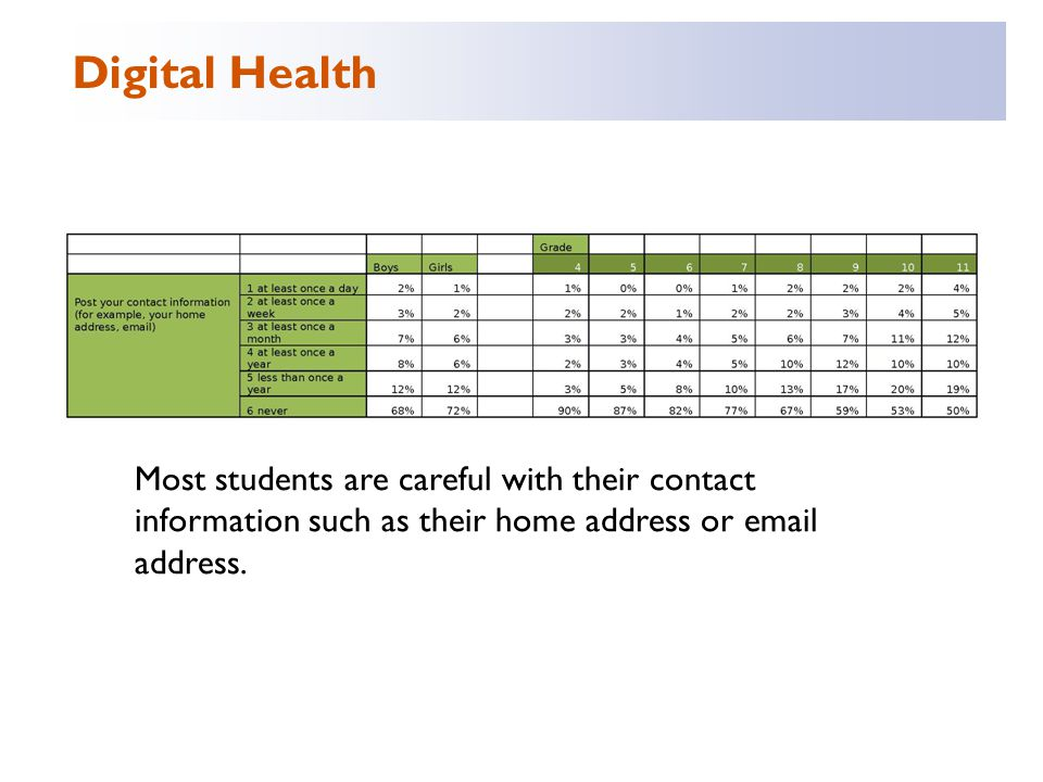 Most students are careful with their contact information such as their home address or email address.