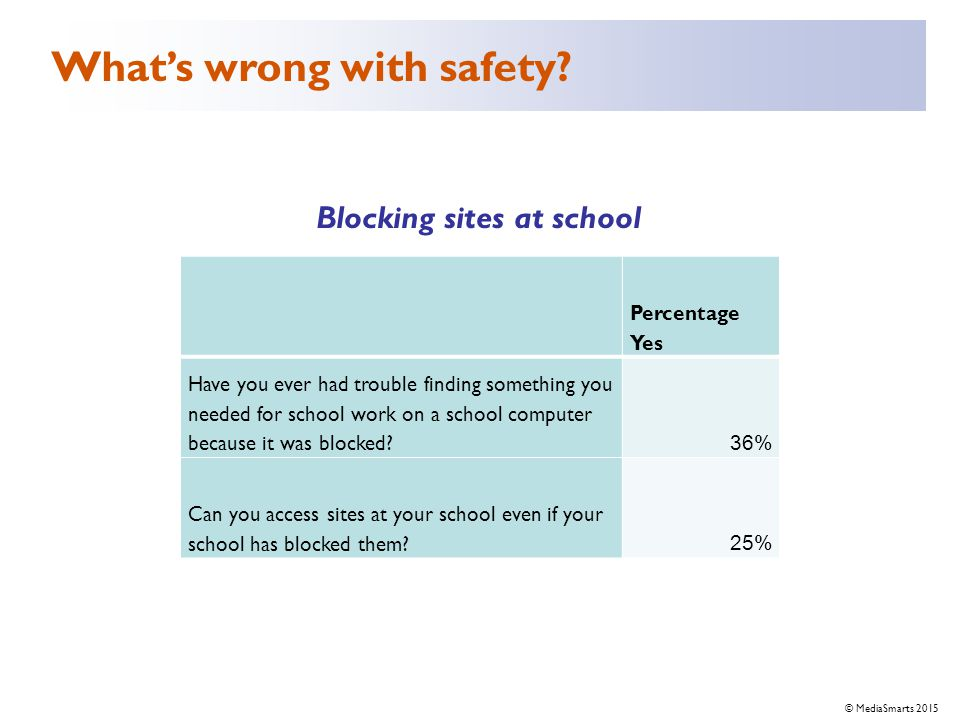© 2007 Media Awareness Network © MediaSmarts 2015 Percentage Yes Have you ever had trouble finding something you needed for school work on a school computer because it was blocked.