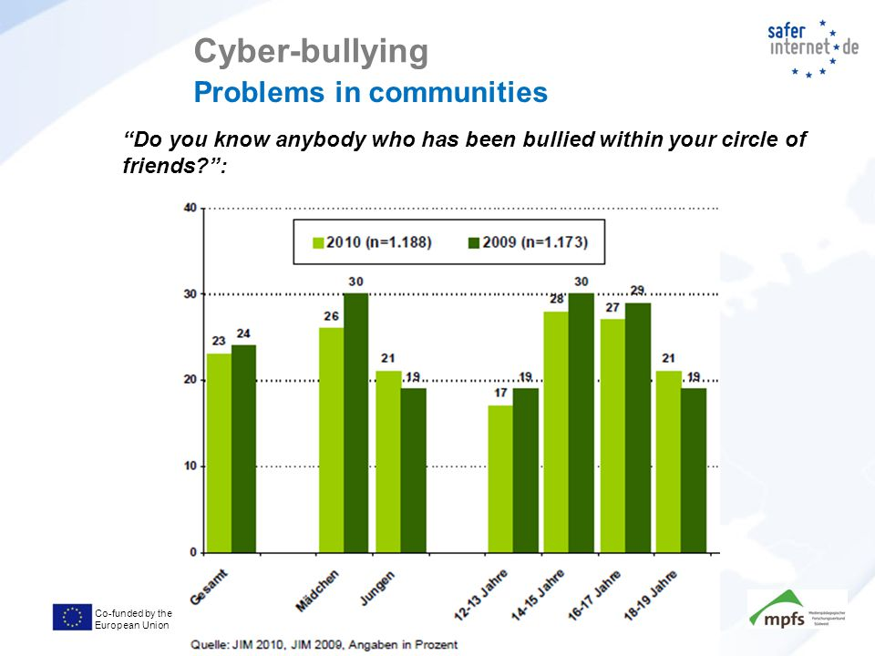 Co-funded by the European Union Cyber-bullying Problems in communities Do you know anybody who has been bullied within your circle of friends :