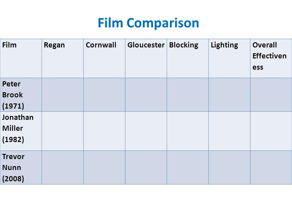 FilmReganCornwallGloucesterBlockingLighting Overall Effectiven ess Peter Brook (1971) Jonathan Miller (1982) Trevor Nunn (2008) Film Comparison
