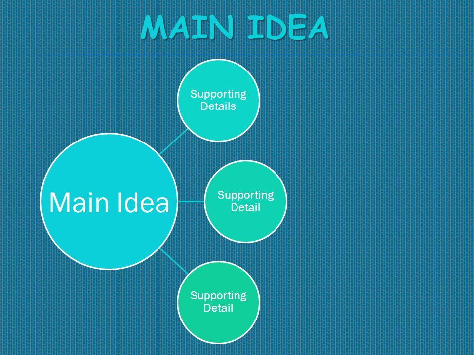 MAIN IDEA Main Idea Supporting Details Supporting Detail Main Idea