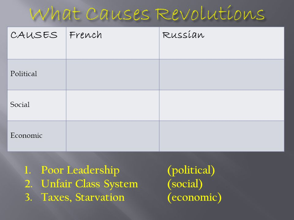CAUSESFrenchRussian Political Social Economic 1.Poor Leadership(political) 2.Unfair Class System(social) 3.Taxes, Starvation(economic)