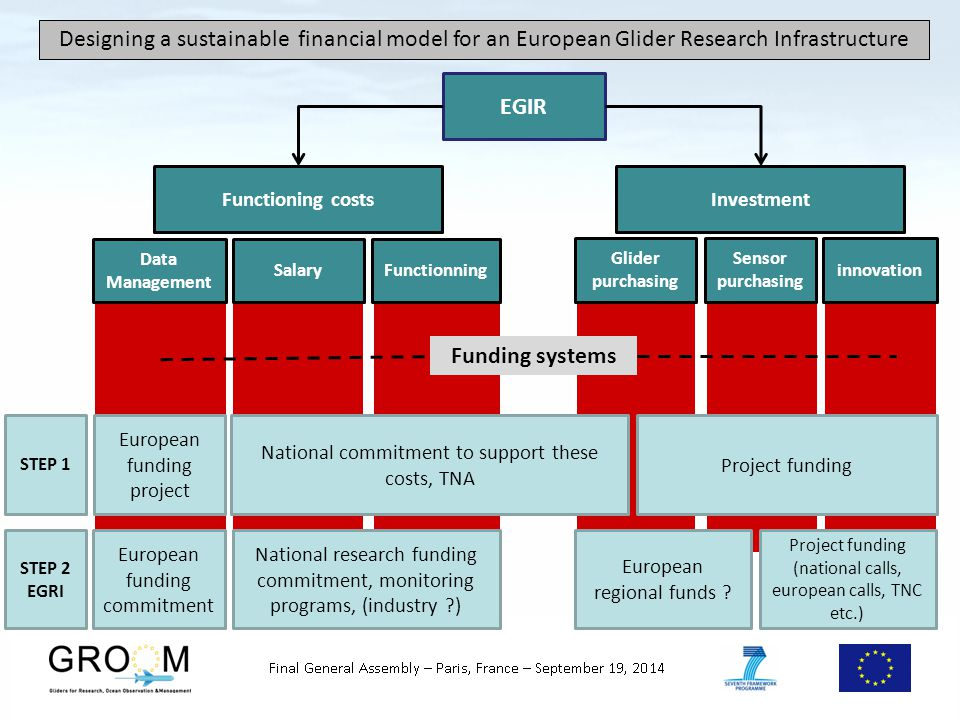 Designing a sustainable financial model for an European Glider Research Infrastructure National commitment to support these costs, TNA Project funding European funding project STEP 1 STEP 2 EGRI European funding commitment European regional funds .