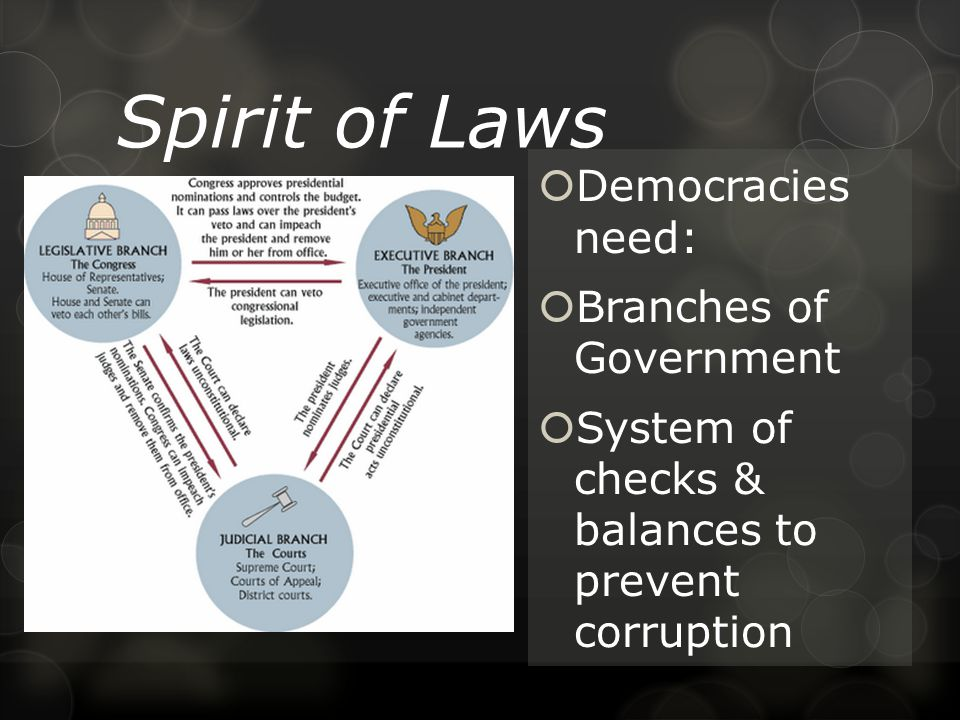 Spirit of Laws  Democracies need:  Branches of Government  System of checks & balances to prevent corruption