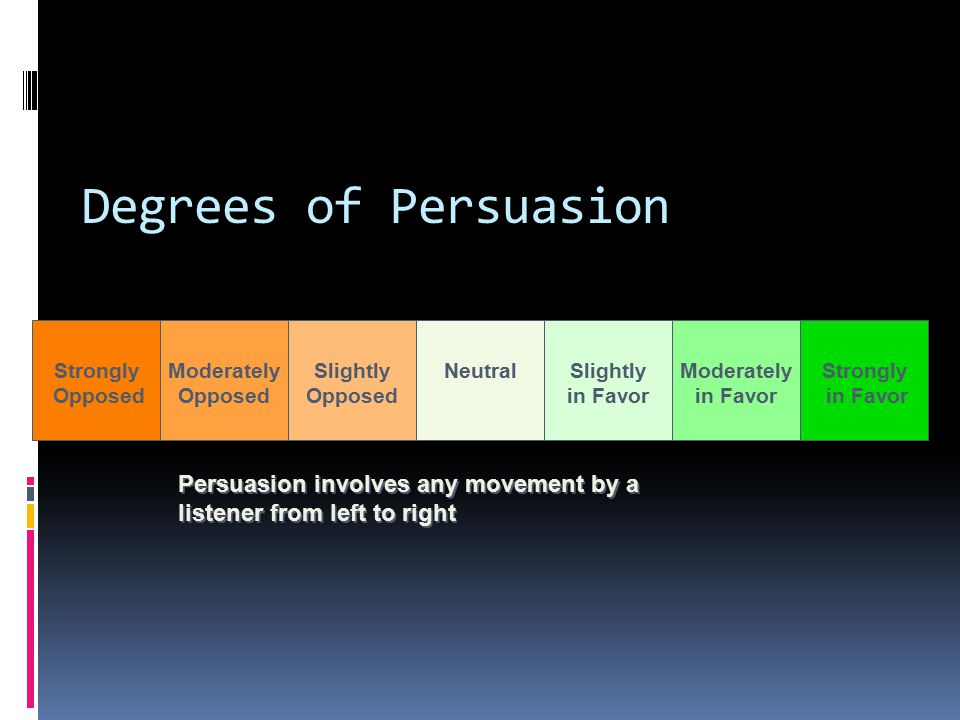 Degrees of Persuasion Persuasion involves any movement by a listener from left to right Strongly Opposed Moderately Opposed Slightly Opposed NeutralSlightly in Favor Moderately in Favor Strongly in Favor