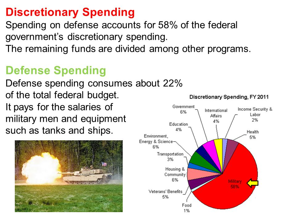 Other Discretionary Spending Other discretionary spending includes all government salaries, research, law enforcement, education, housing, foreign aid, etc.