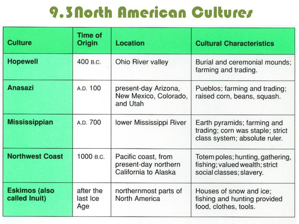 9.3North American Cultures
