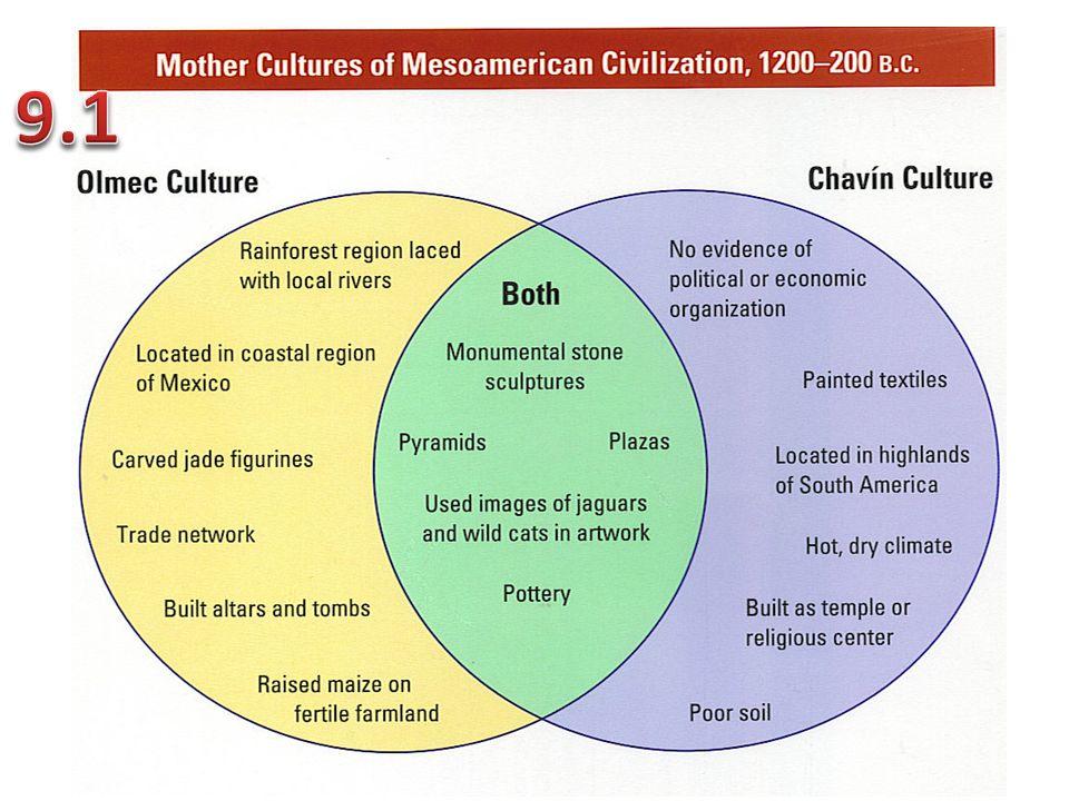 9.1 & 9.2 – Central & South America TIME LOCATION (Capital)RELIGIONACCOMPLISHMENTS Olmec Zapotec Maya Toltec Aztec Chavin Moche Inca
