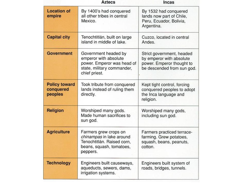 Social ClassDescription 9.2 Social Classes of the Incan Empire