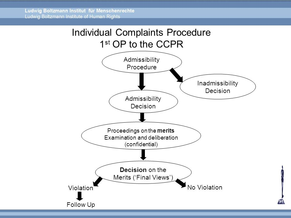 Individual Complaints Procedure 1 st OP to the CCPR Admissibility Procedure Inadmissibility Decision Admissibility Decision Proceedings on the merits
