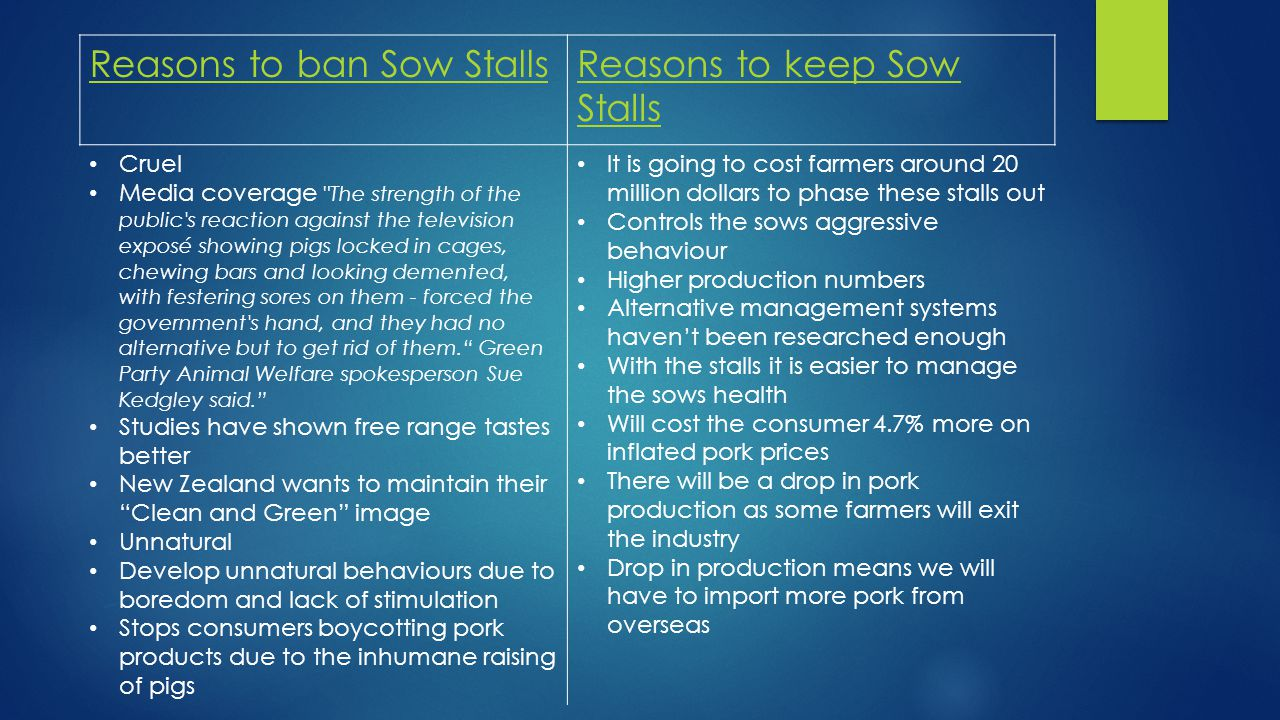 Reasons to ban Sow StallsReasons to keep Sow Stalls Cruel Media coverage The strength of the public s reaction against the television exposé showing pigs locked in cages, chewing bars and looking demented, with festering sores on them - forced the government s hand, and they had no alternative but to get rid of them. Green Party Animal Welfare spokesperson Sue Kedgley said. Studies have shown free range tastes better New Zealand wants to maintain their Clean and Green image Unnatural Develop unnatural behaviours due to boredom and lack of stimulation Stops consumers boycotting pork products due to the inhumane raising of pigs It is going to cost farmers around 20 million dollars to phase these stalls out Controls the sows aggressive behaviour Higher production numbers Alternative management systems haven't been researched enough With the stalls it is easier to manage the sows health Will cost the consumer 4.7% more on inflated pork prices There will be a drop in pork production as some farmers will exit the industry Drop in production means we will have to import more pork from overseas