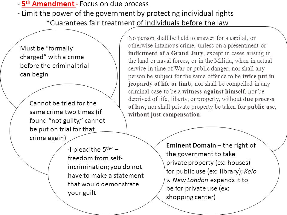 Which amendments in the Bill of Rights limit the power of the US government to impose censorship?