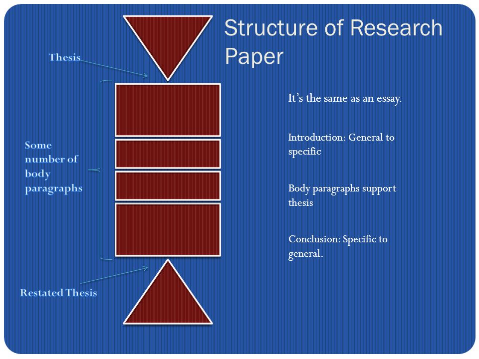 Structure of Research Paper It's the same as an essay.