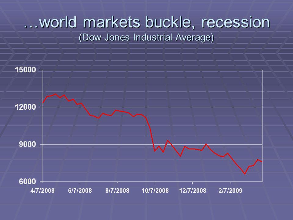 …world markets buckle, recession (Dow Jones Industrial Average)
