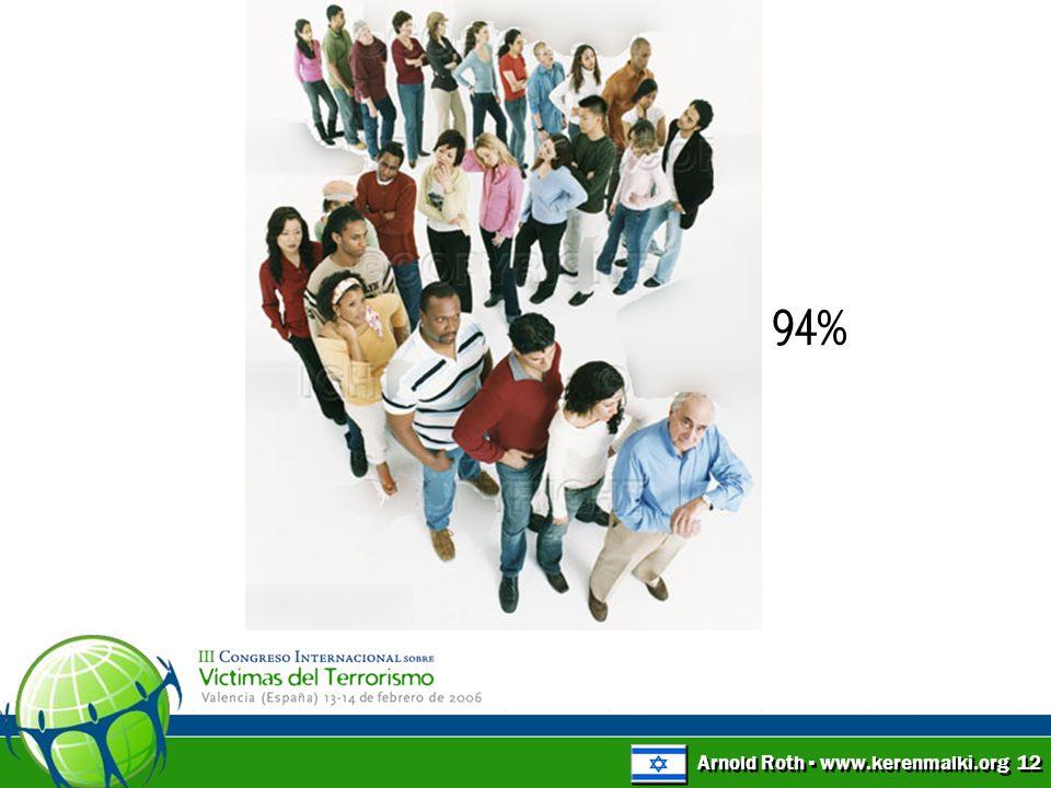 Arnold Roth ▪ www.kerenmalki.org 12 94%