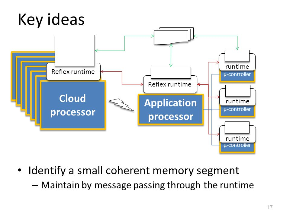 Key ideas Identify a small coherent memory segment – Maintain by message passing through the runtime 17 Application processor µ-controller Cloud proce